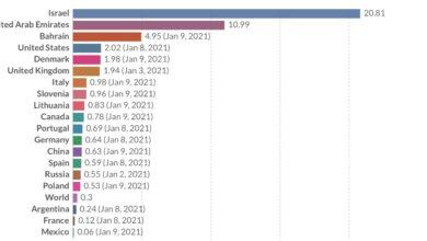 Photo of Vaccins Covid-19 dans le monde : Le bilan de la vaccination au 11 janvier 2021