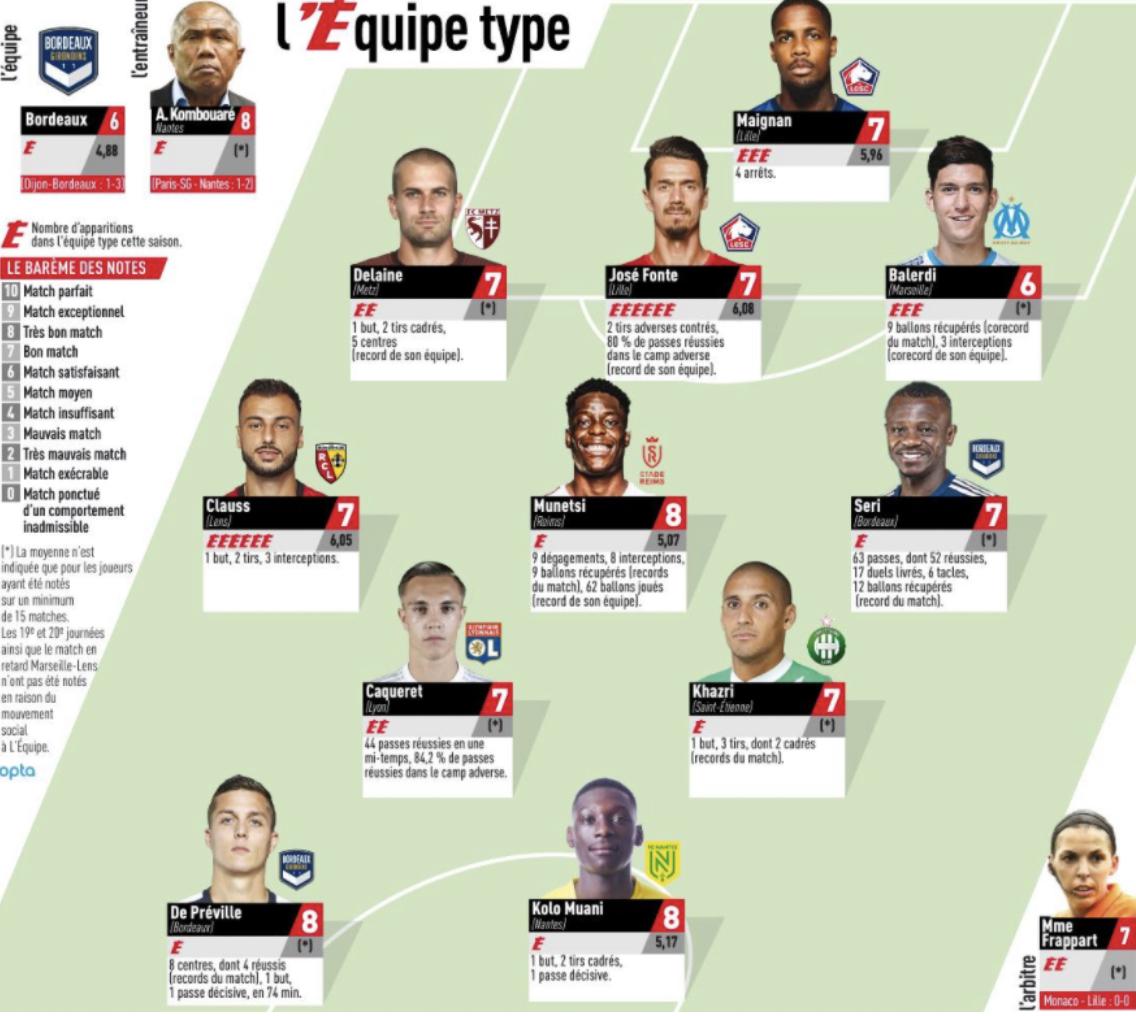 FC Nantes : Ce Canari récompensé de sa superbe prestation face au PSG ! 3