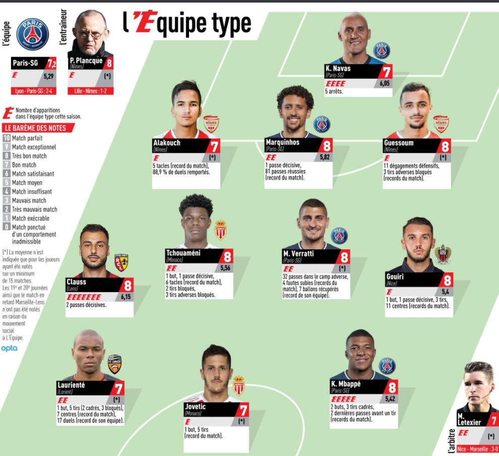 RC Lens : Un Sang et Or présent dans l'équipe type de la 30e journée ! 3