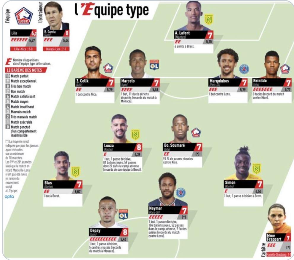 FC Nantes : Quatre Canaris dans le onze type de l'Équipe ! 3