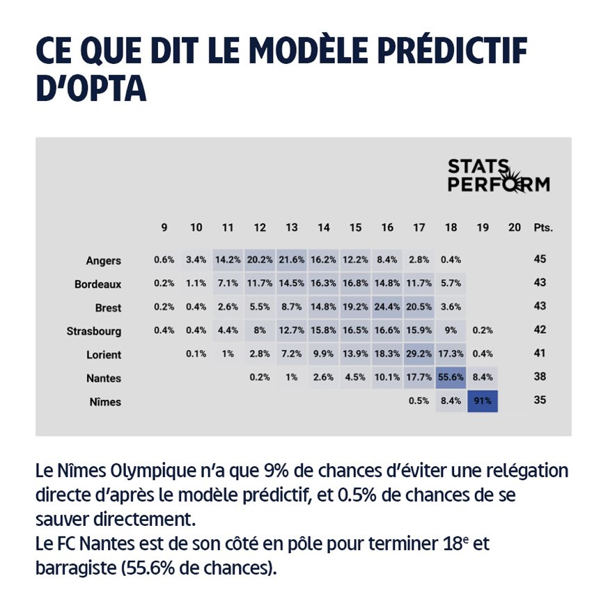 FC Nantes : Le pourcentage de voir le club canari descendre en Ligue 2 ! 3