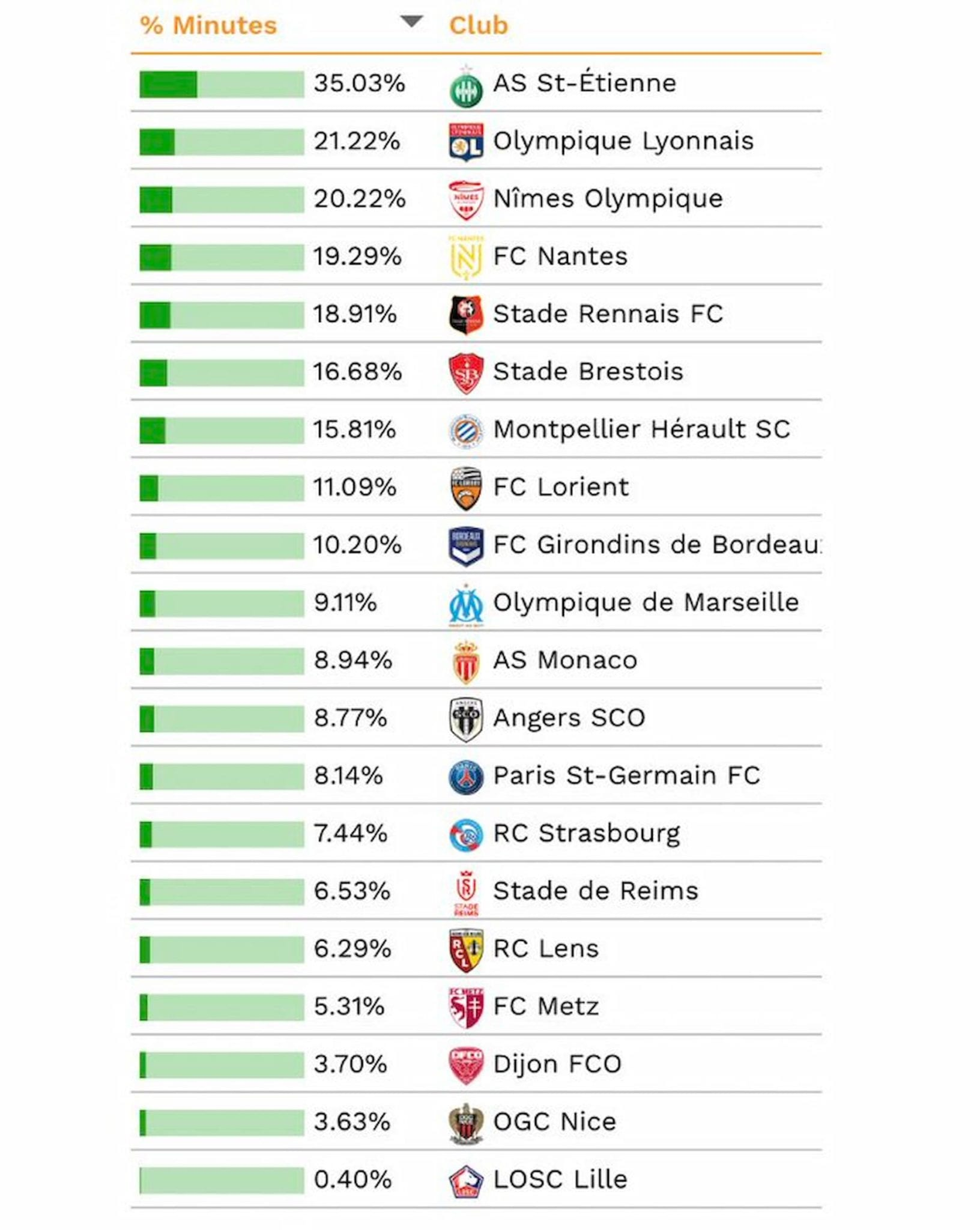 FC Nantes : Le club canari se trouve au pied du podium de ce classement 3